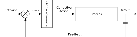 The Cybnertic Feedback Loop